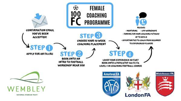 Steps of the 100FC Programme