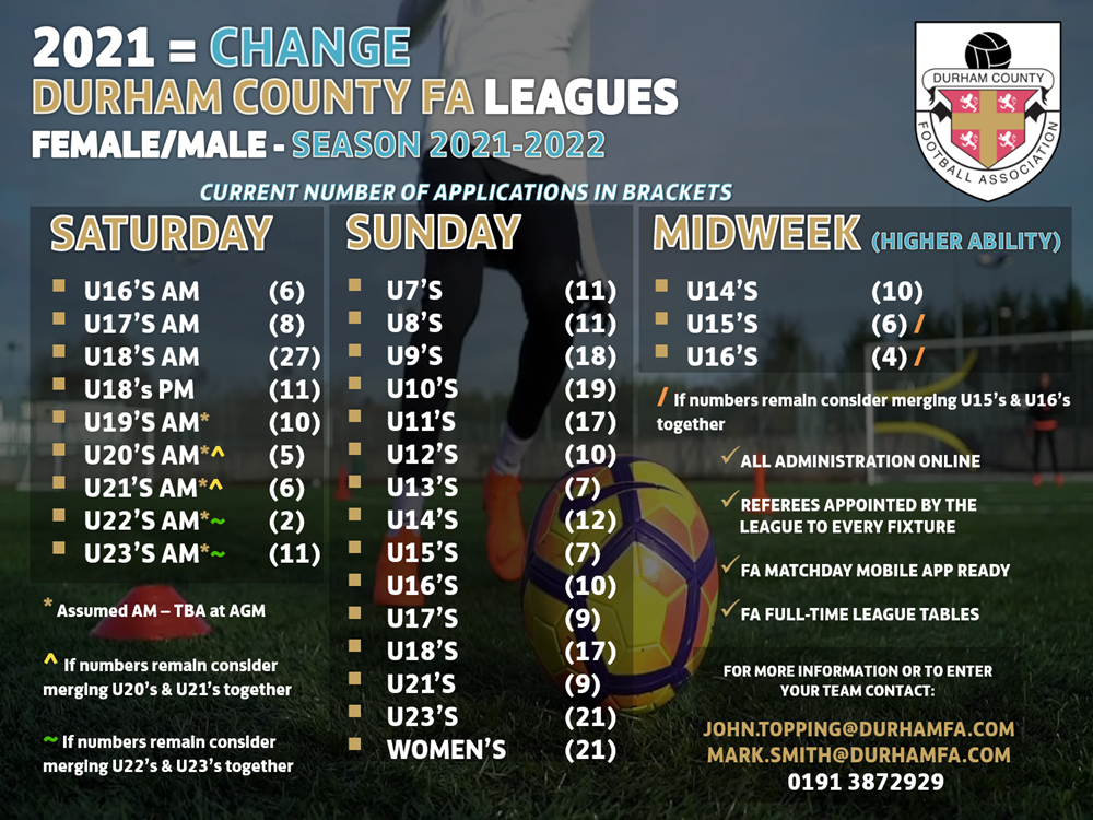 DCFA Leagues Number of Applications 2122