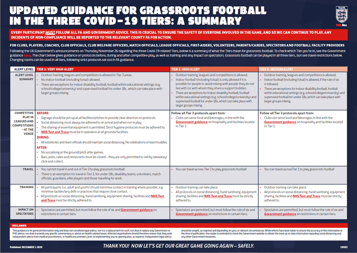 Updated Guidance for Grassroots Football