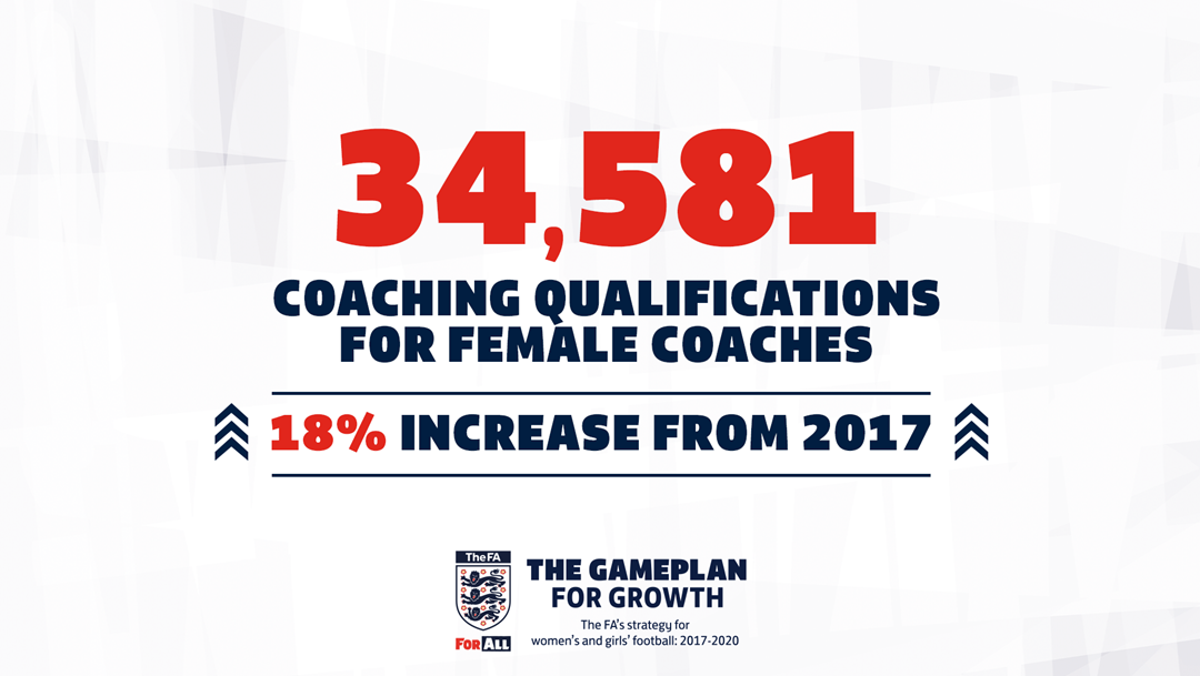 fa gameplan for growth - coaching review