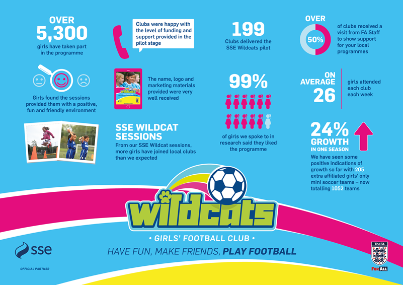 FA SSE Wildcats Infographic