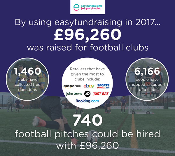 Raise funds for your club in Girls' Football Week and beyond