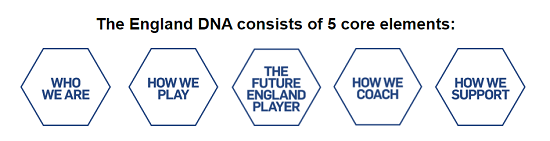 England DNA Blog - Jody Caudwell