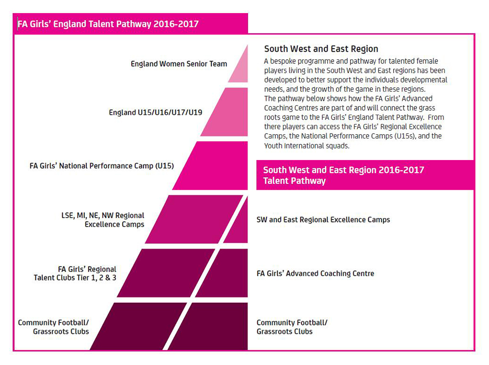 Girls' Talent Pathway