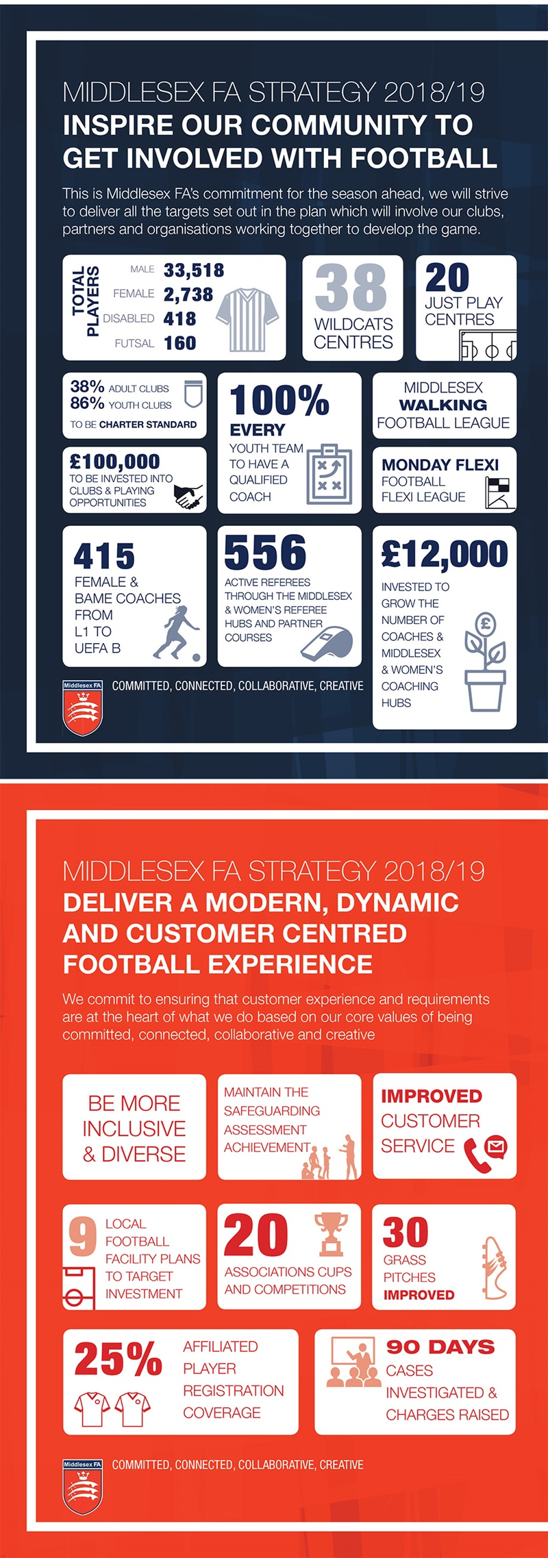 Middlesex FA Strategy