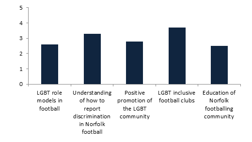 LGBT Survey Results Table