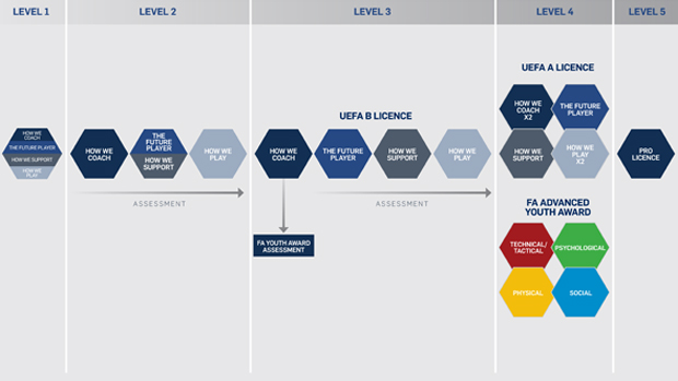 The FA Coaching Pathway