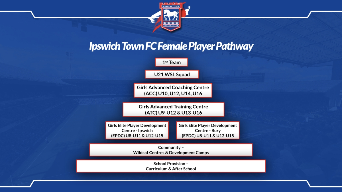 ITFC Female Pathway May 2020