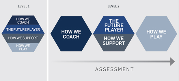 FA Coach Education Pathway