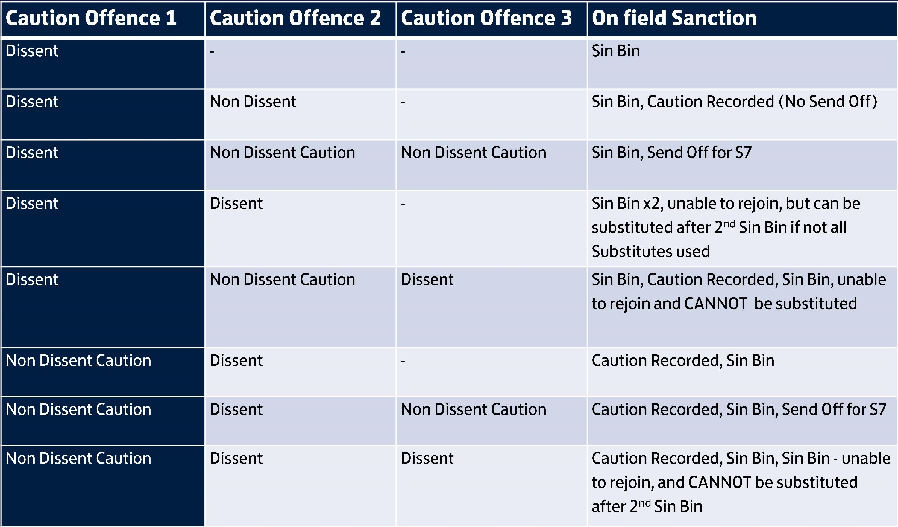 sin-bins-multiple-offences-summary-table