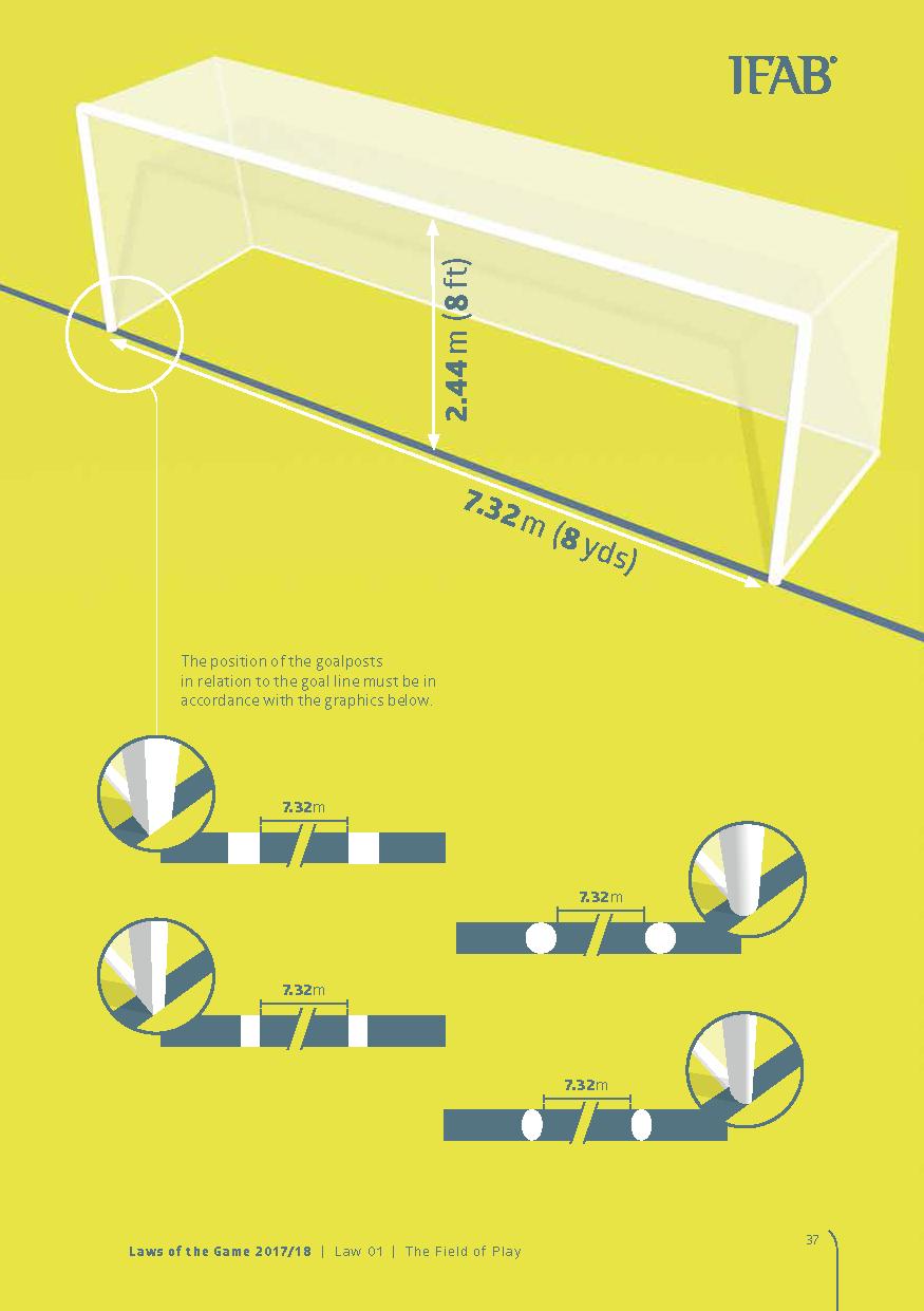 Position of the goalposts