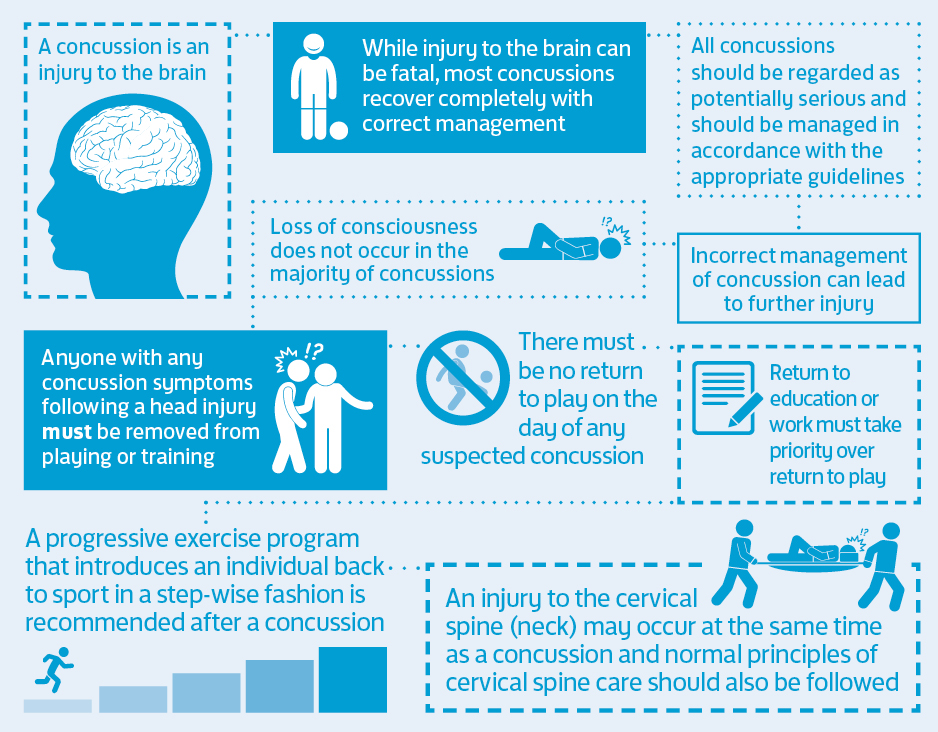 FA Concussion Guidelines Summary Points